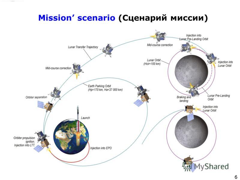 Федеральное космическое агентство НПО им. С.А. Лавочкина Институт космических исследований РАН 6 Mission scenario (Сценарий миссии)