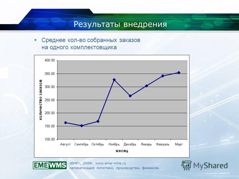 «ЕМЕ», 2009г. www.eme-wms.ru Автоматизация логистики, производства, финансов. Результаты внедрения Среднее кол-во собранных заказов на одного комплектовщика