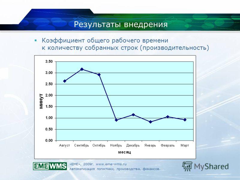 «ЕМЕ», 2009г. www.eme-wms.ru Автоматизация логистики, производства, финансов. Результаты внедрения Коэффициент общего рабочего времени к количеству собранных строк (производительность)
