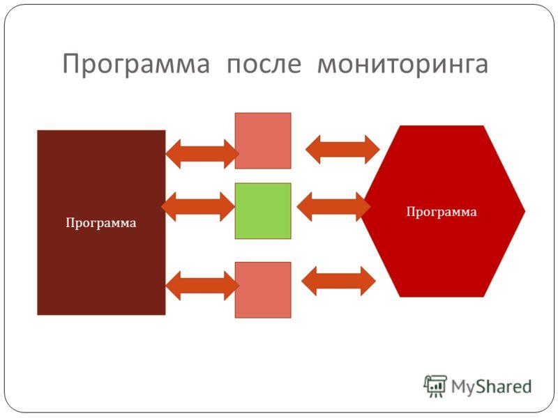 Программа после мониторинга Программа