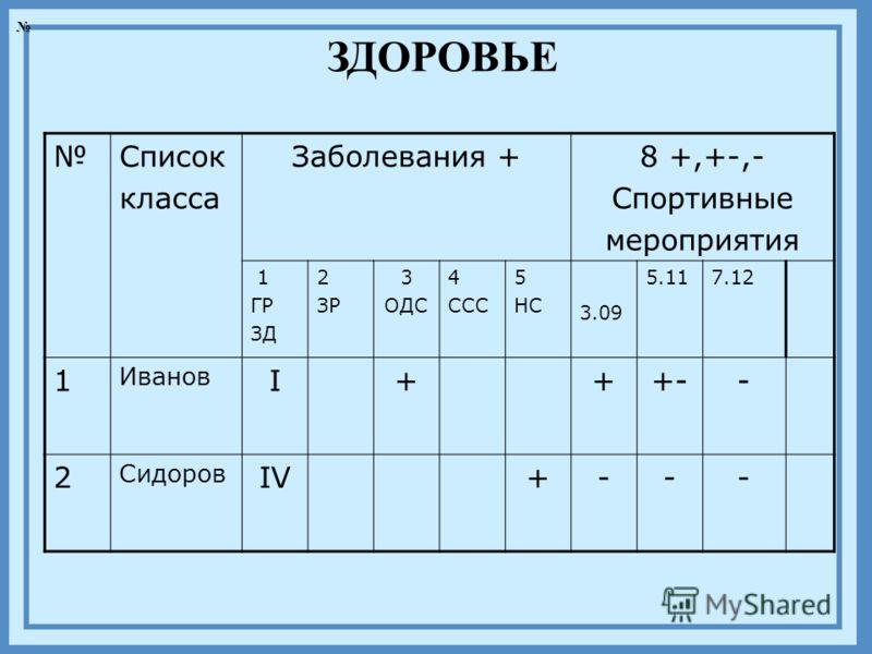 ЗДОРОВЬЕ Список класса Заболевания +8 +,+-,- Спортивные мероприятия 1 ГР ЗД 2 ЗР 3 ОДС 4 ССС 5 НС 3.09 5.117.12 1 Иванов I+++-- 2 Сидоров IV+---