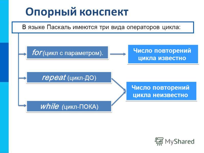 Опорный конспект while (цикл-ПОКA) repeat (цикл-ДО) for (цикл с параметром). Число повторений цикла известно Число повторений цикла известно В языке Паскаль имеются три вида операторов цикла: Число повторений цикла неизвестно Число повторений цикла н