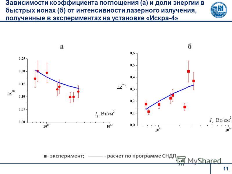 11 Зависимости коэффициента поглощения (а) и доли энергии в быстрых ионах (б) от интенсивности лазерного излучения, полученные в экспериментах на установке «Искра-4» - эксперимент; - расчет по программе СНДП аб