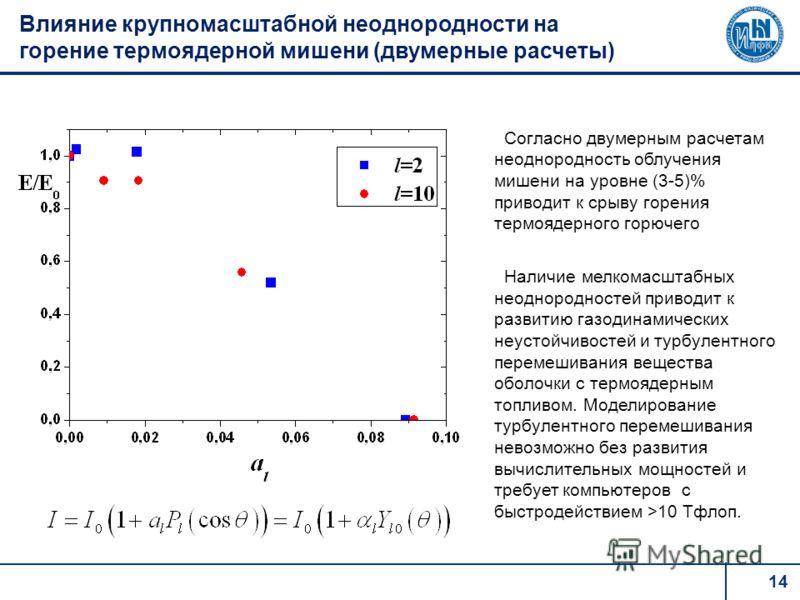14 Влияние крупномасштабной неоднородности на горение термоядерной мишени (двумерные расчеты) Согласно двумерным расчетам неоднородность облучения мишени на уровне (3-5)% приводит к срыву горения термоядерного горючего Наличие мелкомасштабных неоднор