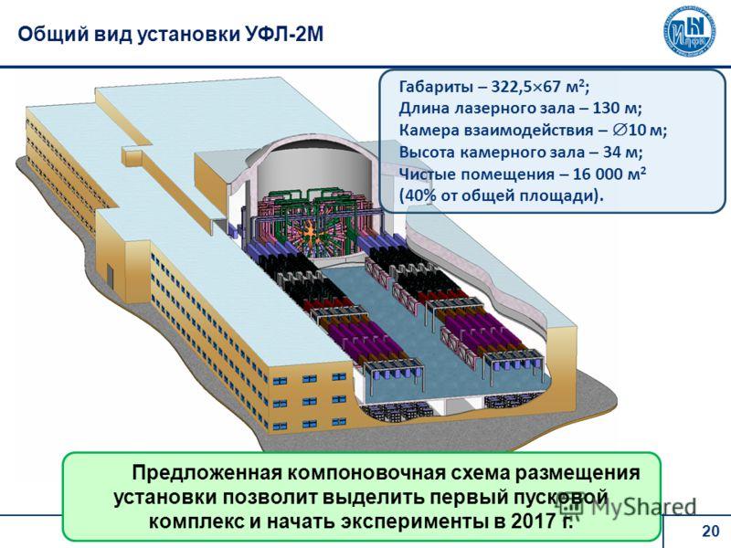20 Общий вид установки УФЛ-2М Предложенная компоновочная схема размещения установки позволит выделить первый пусковой комплекс и начать эксперименты в 2017 г. Габариты – 322,5 67 м 2 ; Длина лазерного зала – 130 м; Камера взаимодействия – 10 м; Высот