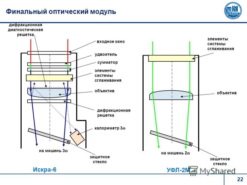 22 Финальный оптический модуль на мишень 3 входное окно объектив калориметр 3 элементы системы сглаживания дифракционная диагностическая решетка удвоитель сумматор дифракционная решетка на мишень 2 объектив защитное стекло элементы системы сглаживани