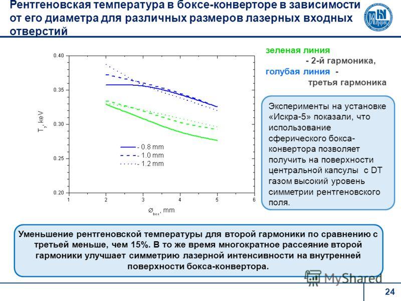24 Рентгеновская температура в боксе-конверторе в зависимости от его диаметра для различных размеров лазерных входных отверстий Уменьшение рентгеновской температуры для второй гармоники по сравнению с третьей меньше, чем 15%. В то же время многократн
