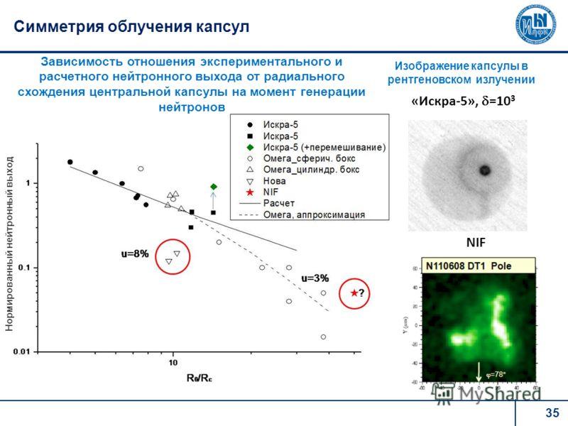 35 Симметрия облучения капсул «Искра-5», =10 3 NIF Изображение капсулы в рентгеновском излучении Нормированный нейтронный выход Зависимость отношения экспериментального и расчетного нейтронного выхода от радиального схождения центральной капсулы на м