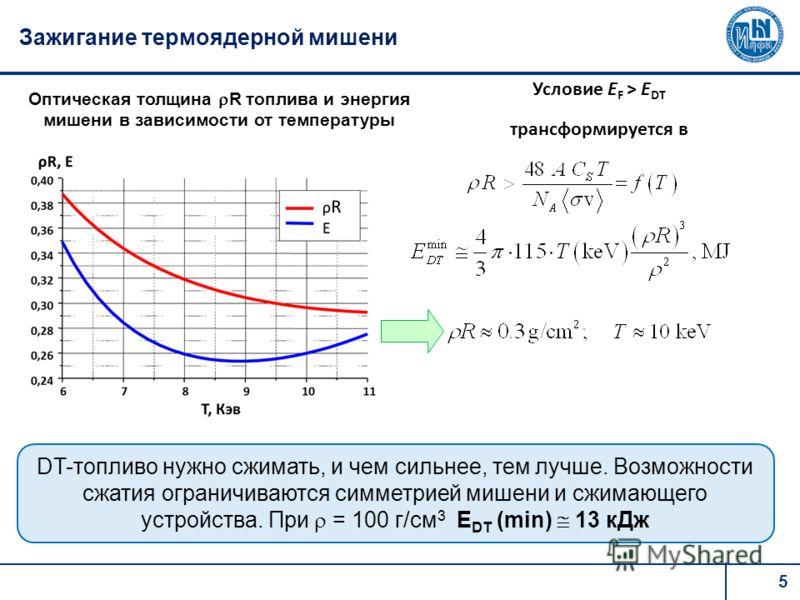 5 Зажигание термоядерной мишени DT-топливо нужно сжимать, и чем сильнее, тем лучше. Возможности сжатия ограничиваются симметрией мишени и сжимающего устройства. При = 100 г/см 3 Е DT (min) 13 кДж Оптическая толщина R топлива и энергия мишени в зависи
