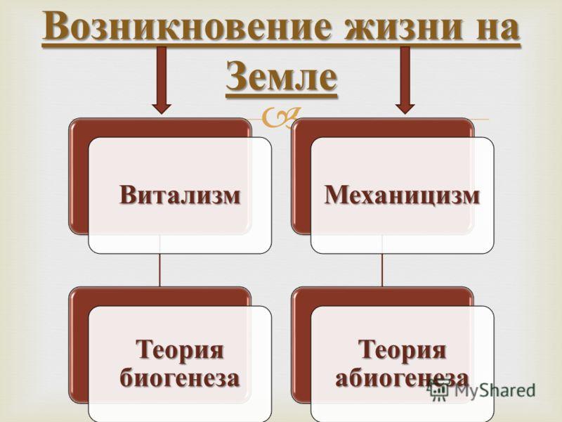 Возникновение жизни на Земле Витализм Теория биогенеза Механицизм Теория абиогенеза