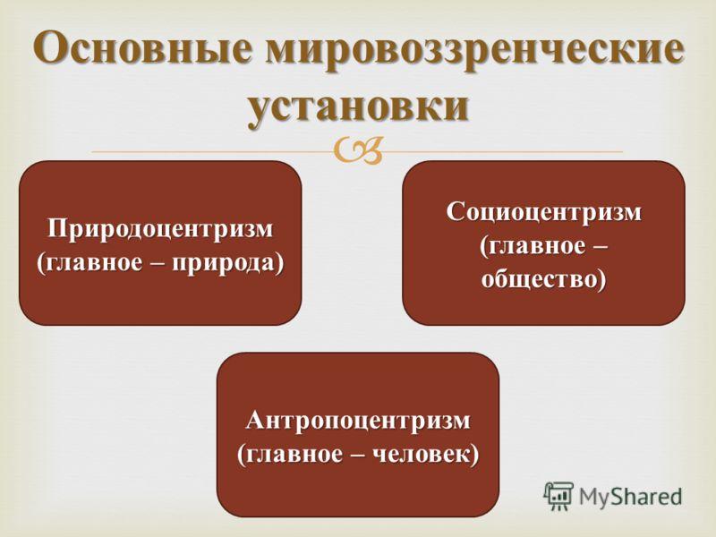 Основные мировоззренческие установки Природоцентризм (главное – природа) Социоцентризм (главное – общество) Антропоцентризм (главное – человек)