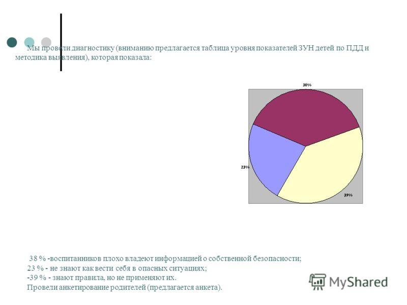 Мы провели диагностику (вниманию предлагается таблица уровня показателей ЗУН детей по ПДД и методика выявления), которая показала: 38 % -воспитанников плохо владеют информацией о собственной безопасности; 23 % - не знают как вести себя в опасных ситу