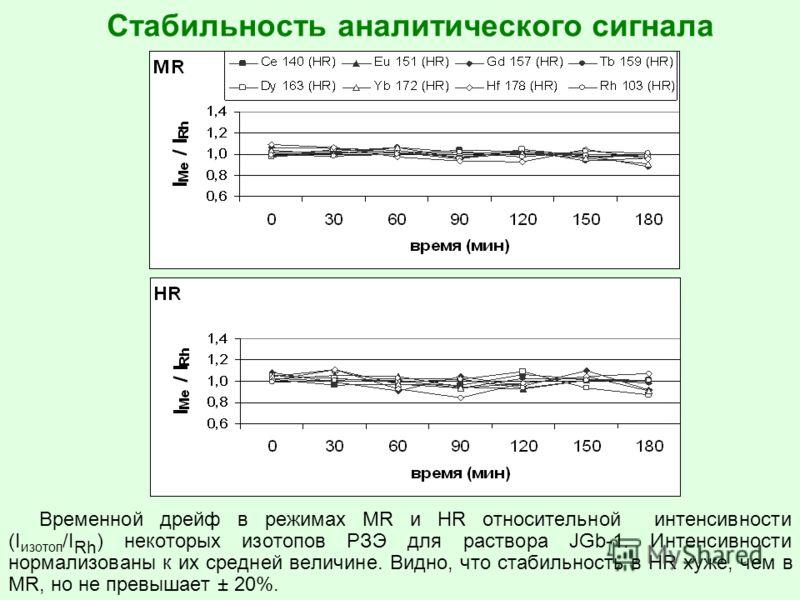 Стабильность аналитического сигнала Временной дрейф в режимах MR и HR относительной интенсивности (I изотоп /I Rh ) некоторых изотопов РЗЭ для раствора JGb-1. Интенсивности нормализованы к их средней величине. Видно, что стабильность в HR хуже, чем в