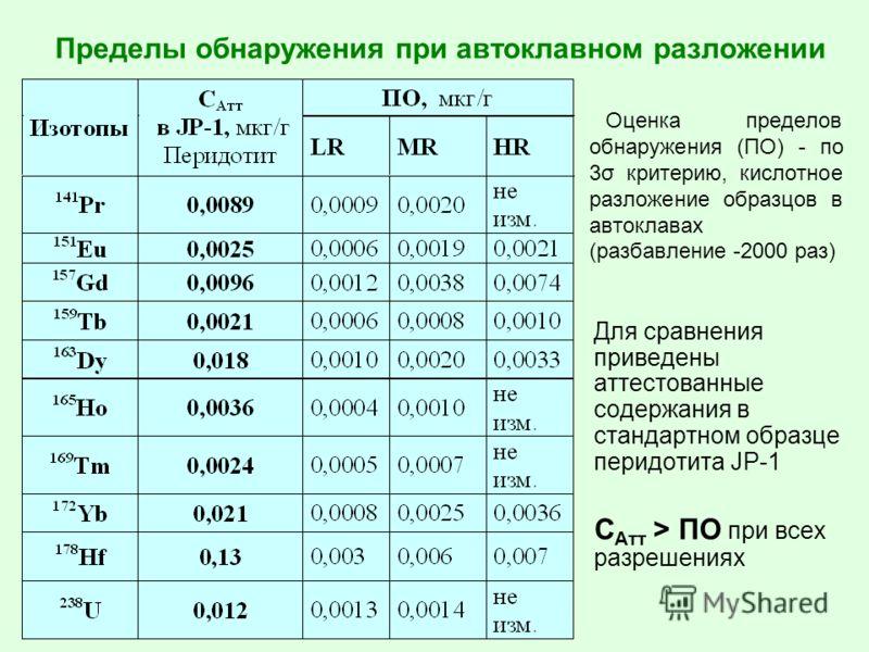 Пределы обнаружения при автоклавном разложении Оценка пределов обнаружения (ПО) - по 3σ критерию, кислотное разложение образцов в автоклавах (разбавление -2000 раз) Для сравнения приведены аттестованные содержания в стандартном образце перидотита JP-