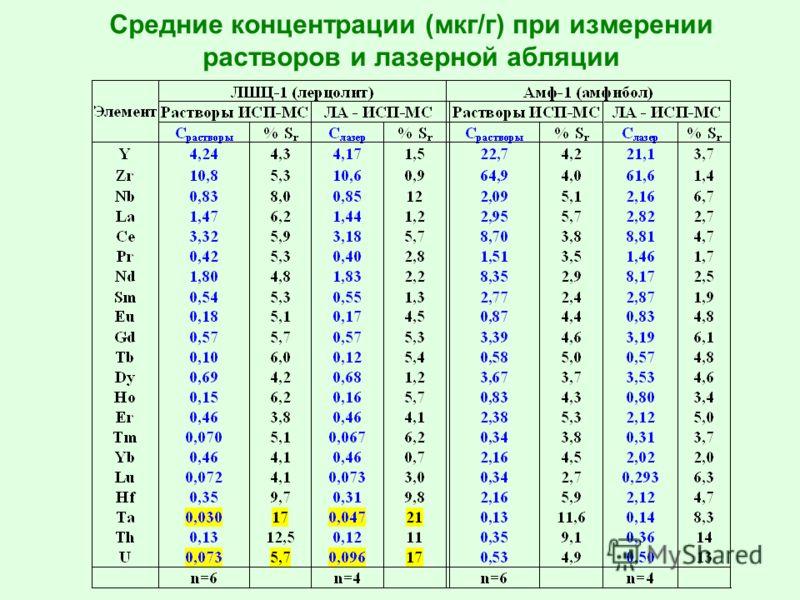 Средние концентрации (мкг/г) при измерении растворов и лазерной абляции