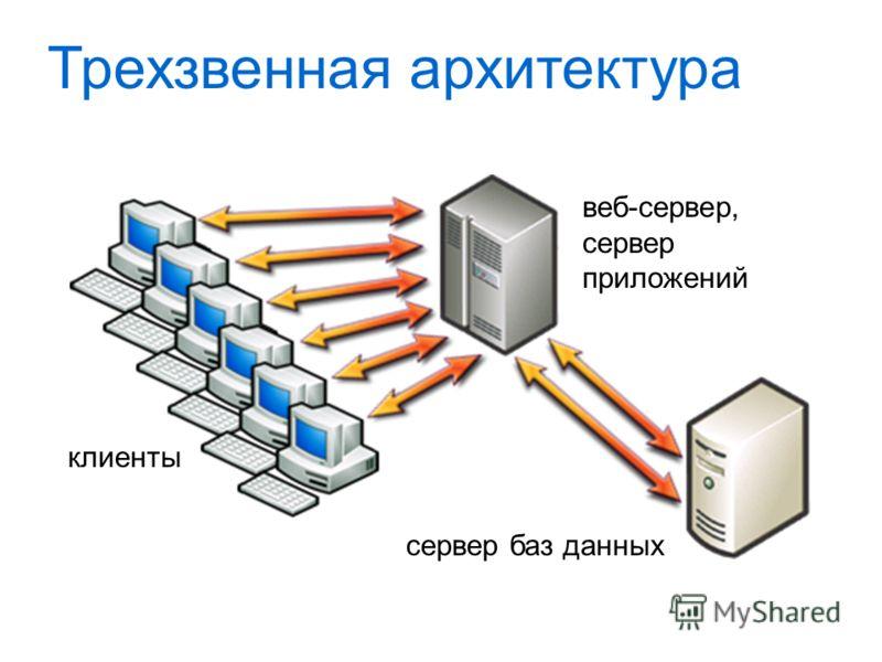 Трехзвенная архитектура клиенты веб-сервер, сервер приложений сервер баз данных