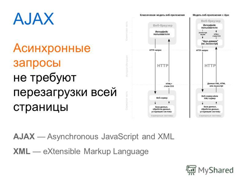 AJAX Асинхронные запросы не требуют перезагрузки всей страницы AJAX Asynchronous JavaScript and XML XML eXtensible Markup Language