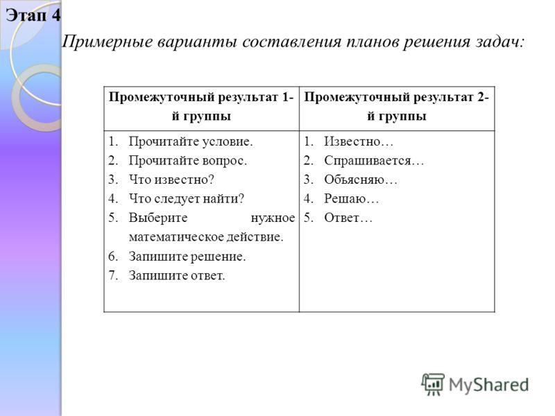 Этап 4 Промежуточный результат 1- й группы Промежуточный результат 2- й группы 1.Прочитайте условие. 2.Прочитайте вопрос. 3.Что известно? 4.Что следует найти? 5.Выберите нужное математическое действие. 6.Запишите решение. 7.Запишите ответ. 1.Известно