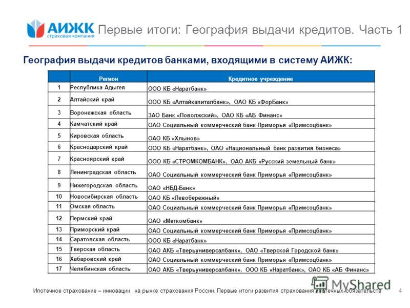 4 Первые итоги: География выдачи кредитов. Часть 1 Ипотечное страхование – инновации на рынке страхования России. Первые итоги развития страхования ипотечных обязательств География выдачи кредитов банками, входящими в систему АИЖК: РегионКредитное уч
