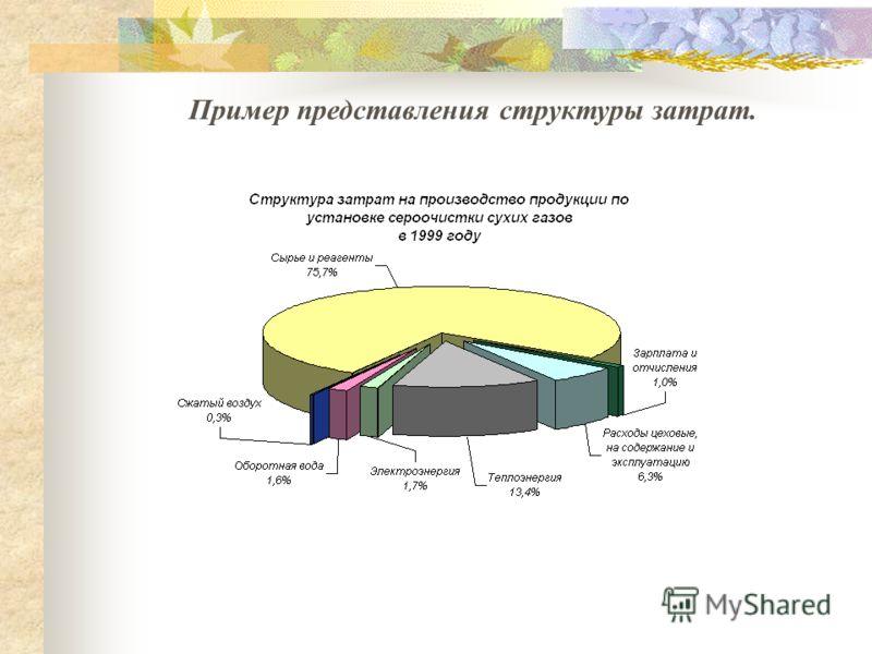 Пример представления структуры затрат.