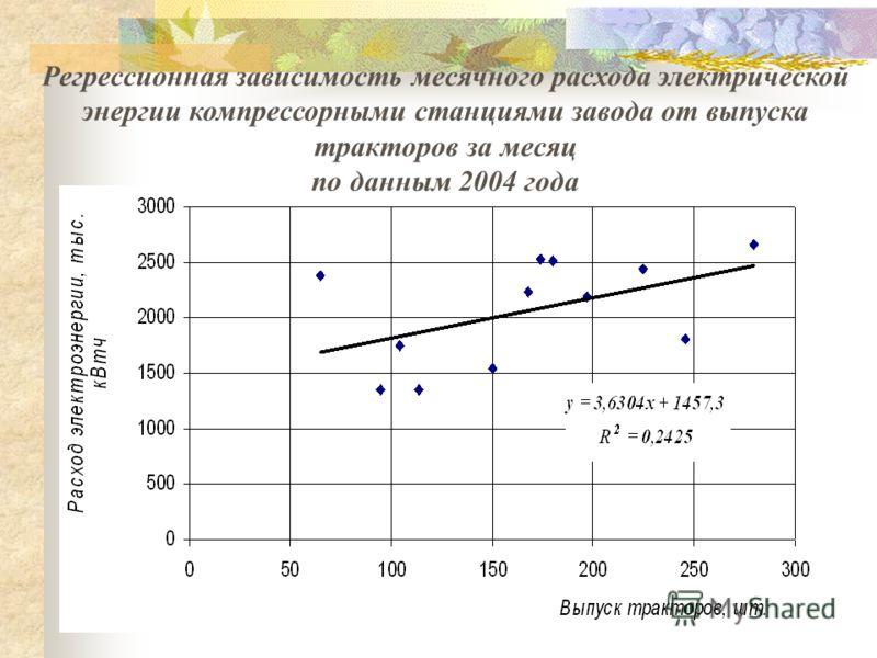 Регрессионная зависимость месячного расхода электрической энергии компрессорными станциями завода от выпуска тракторов за месяц по данным 2004 года