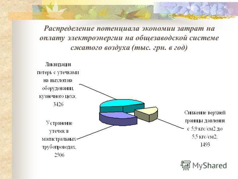 Распределение потенциала экономии затрат на оплату электроэнергии на общезаводской системе сжатого воздуха (тыс. грн. в год)
