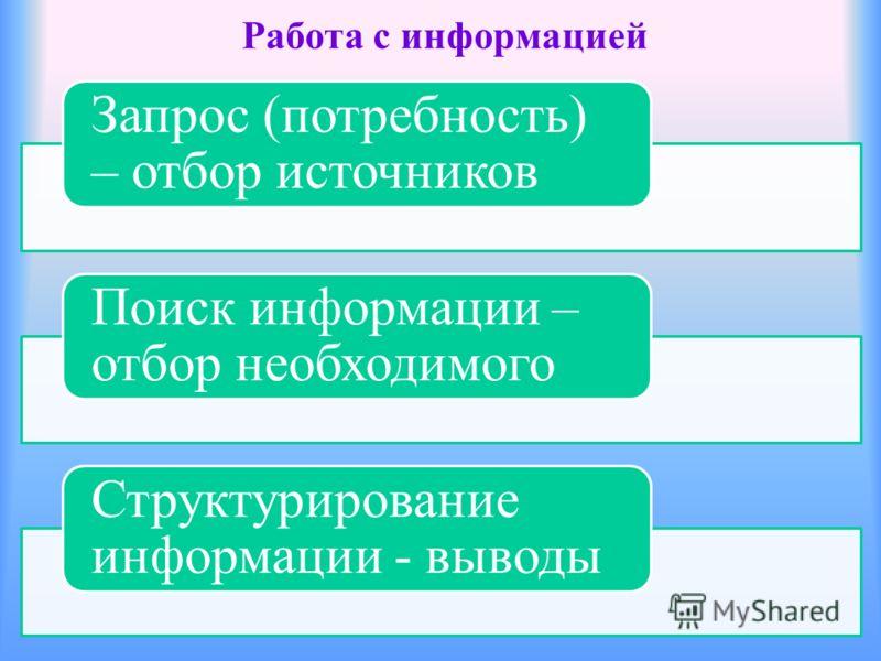 Работа с информацией Запрос (потребность) – отбор источников Поиск информации – отбор необходимого Структурирование информации - выводы