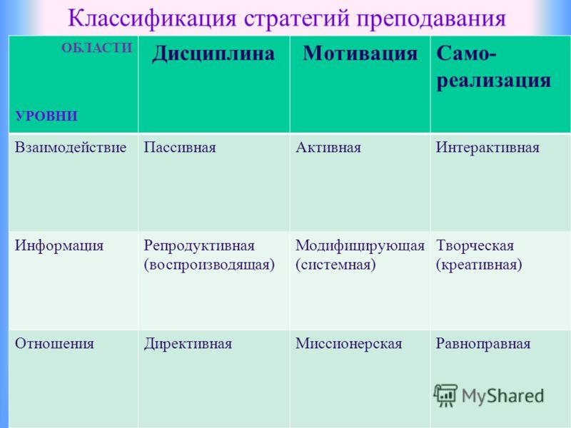 Классификация стратегий преподавания ОБЛАСТИ УРОВНИ ДисциплинаМотивацияСамо- реализация ВзаимодействиеПассивнаяАктивнаяИнтерактивная ИнформацияРепродуктивная (воспроизводящая) Модифицирующая (системная) Творческая (креативная) ОтношенияДирективнаяМис