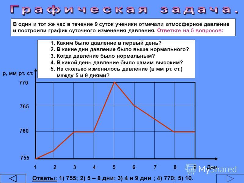 В один и тот же час в течение 9 суток ученики отмечали атмосферное давление и построили график суточного изменения давления. Ответьте на 5 вопросов: 755 760 765 770 1 2 3 4 5 6 7 8 9 Дни р, мм рт. ст. Ответы: 1) 755; 2) 5 – 8 дни; 3) 4 и 9 дни ; 4) 7