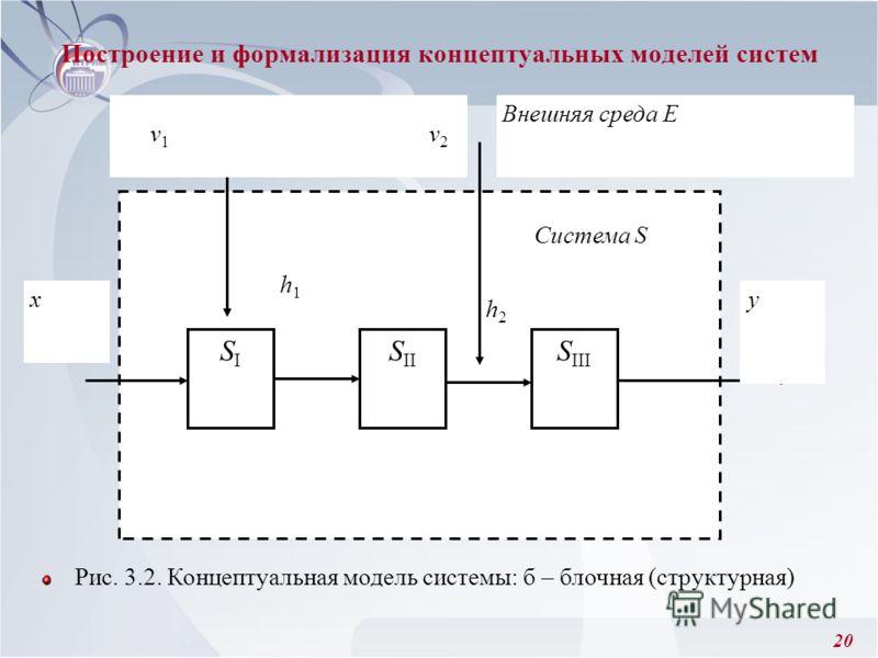 20 Рис. 3.2. Концептуальная модель системы: б – блочная (структурная) Построение и формализация концептуальных моделей систем h1h1 h2h2 Система S S III SISI S II x Внешняя среда Е ν 1 ν 2 y