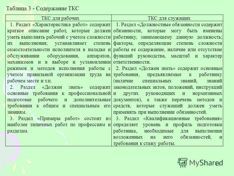 45 Таблица 3 - Содержание ТКС ТКС для рабочихТКС для служащих 1. Раздел «Характеристика работ» содержит краткое описание работ, которые должен уметь выполнять рабочий с учетом сложности их выполнения; устанавливает степень самостоятельности исполните