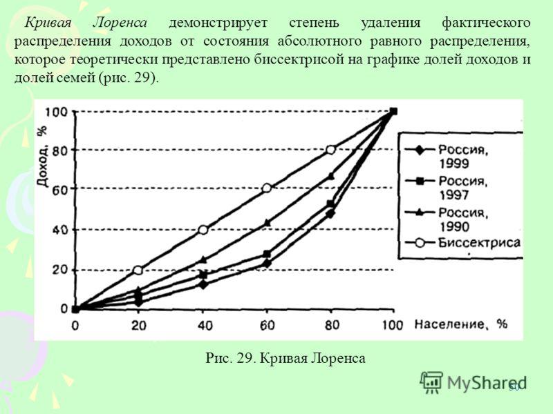 50 Кривая Лоренса демонстрирует степень удаления фактического распределения доходов от состояния абсолютного равного распределения, которое теоретически представлено биссектрисой на графике долей доходов и долей семей (рис. 29). Рис. 29. Кривая Лорен