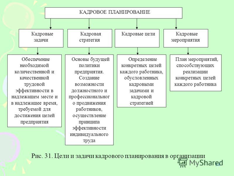 определение необходимой численности работников организации