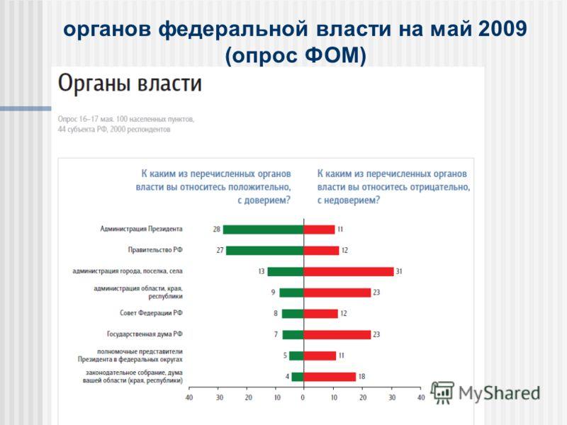 органов федеральной власти на май 2009 (опрос ФОМ)