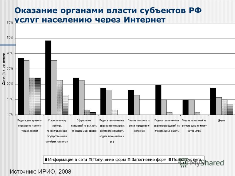 Оказание органами власти cубъектов РФ услуг населению через Интернет Источник: ИРИО, 2008