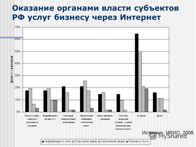 Оказание органами власти cубъектов РФ услуг бизнесу через Интернет Источник: ИРИО, 2008