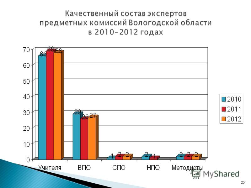 25 Качественный состав экспертов предметных комиссий Вологодской области в 2010-2012 годах