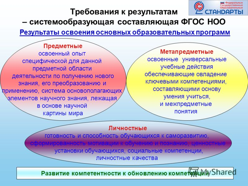 Предметные освоенный опыт специфической для данной предметной области деятельности по получению нового знания, его преобразованию и применению, система основополагающих элементов научного знания, лежащая в основе научной картины мира Метапредметные о