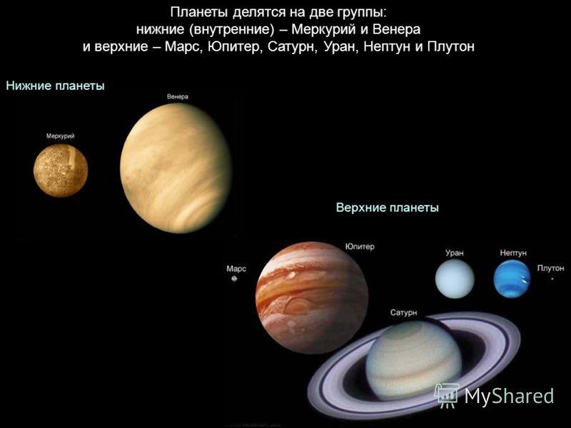 Планеты делятся на две группы: нижние (внутренние) – Меркурий и Венера и верхние – Марс, Юпитер, Сатурн, Уран, Нептун и Плутон Нижние планеты Верхние планеты