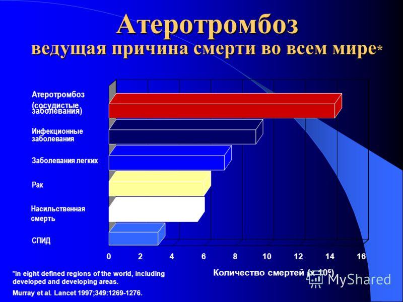 Атеротромбоз ведущая причина смерти во всем мире * Атеротромбоз (сосудистые заболевания) Инфекционные заболевания Заболевания легких Рак Насильственная смерть СПИД Количество смертей (x 10 6 ) Murray et al. Lancet 1997;349:1269-1276. 0246810121416 *I