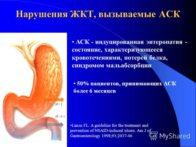 Нарушения ЖКТ, вызываемые АСК АСК - индуцированная энтеропатия - состояние, характеризующееся кровотечениями, потерей белка, синдромом мальабсорбции 50% пациентов, принимающих АСК более 6 месяцев Lanza FL. A guideline for the treatment and prevention