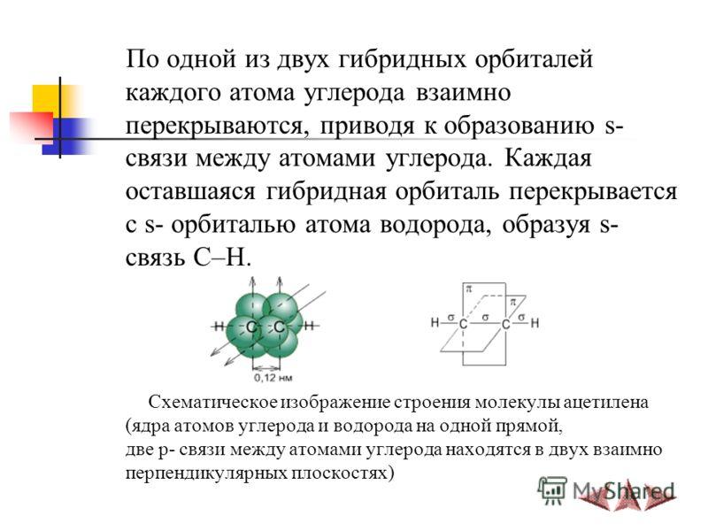 По одной из двух гибридных орбиталей каждого атома углерода взаимно перекрываются, приводя к образованию s- связи между атомами углерода. Каждая оставшаяся гибридная орбиталь перекрывается с s- орбиталью атома водорода, образуя s- связь С–Н. Схематич