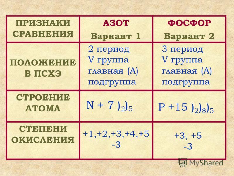 ПРИЗНАКИ СРАВНЕНИЯ АЗОТ Вариант 1 ФОСФОР Вариант 2 ПОЛОЖЕНИЕ В ПСХЭ СТРОЕНИЕ АТОМА СТЕПЕНИ ОКИСЛЕНИЯ 3 период V группа главная (А) подгруппа 2 период V группа главная (А) подгруппа Р +15 ) 2 ) 8 ) 5 N + 7 ) 2 ) 5 +3, +5 -3 +1,+2,+3,+4,+5 -3