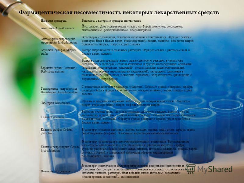 Название препаратаВещества, с которыми препарат несовместим Анестезин Anaesthesinum Йод, щелочи. Дает отсыревающие смеси с камфорой, ментолом, резорцином, спазмолитином, фенилсалицилатом, хлоралгидратом Апоморфина гидрохлорид Apomorphini hydrcchlorid