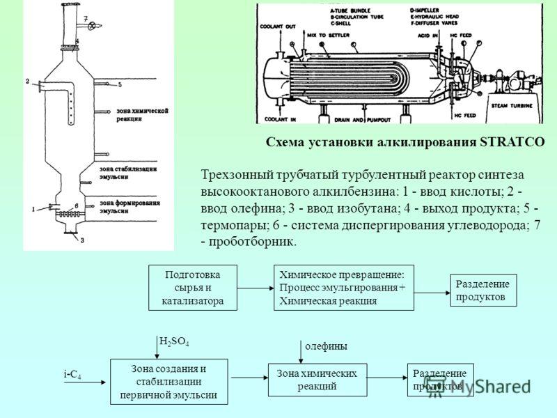 Схема установки алкилирования STRATCO Трехзонный трубчатый турбулентный реактор синтеза высокооктанового алкилбензина: 1 - ввод кислоты; 2 - ввод олефина; 3 - ввод изобутана; 4 - выход продукта; 5 - термопары; 6 - система диспергирования углеводорода
