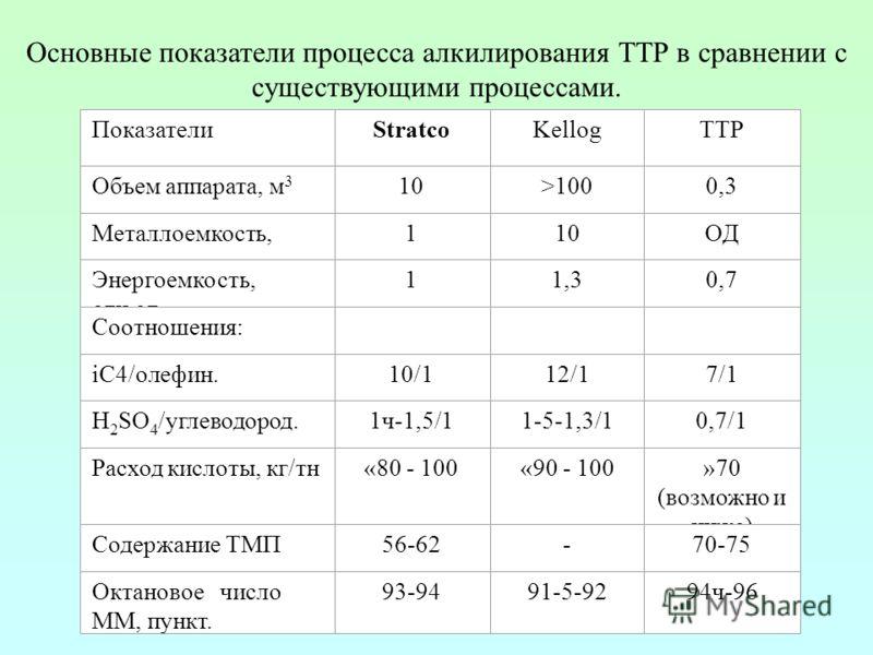 ПоказателиStratcoKellogТТР Объем аппарата, м 3 10>1000,3 Металлоемкость, отн.ед. 110ОД Энергоемкость, отн.ед. 11,30,7 Соотношения: iС4/олефин.10/112/17/1 H 2 SO 4 /углеводород.1ч-1,5/11-5-1,3/10,7/1 Расход кислоты, кг/тн«80 - 100«90 - 100»70 (возможн