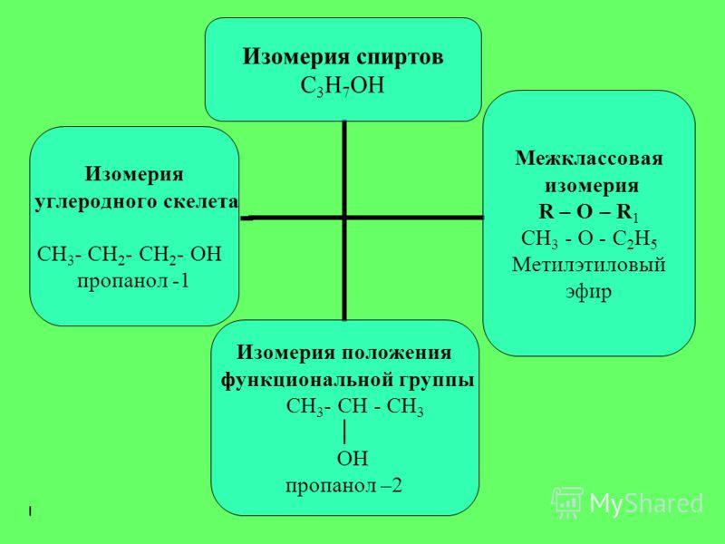 Изомерия спиртов C3Н 7 ОН Изомерия углеродного скелета СН3- СН2- СН 2 - ОН пропанол -1 Изомерия положения функциональной группы СН3- СН - СН3 ОН пропанол –2 Межклассовая изомерия R – О – R1 СН3 - О - С2Н 5 Метилэтиловый эфир