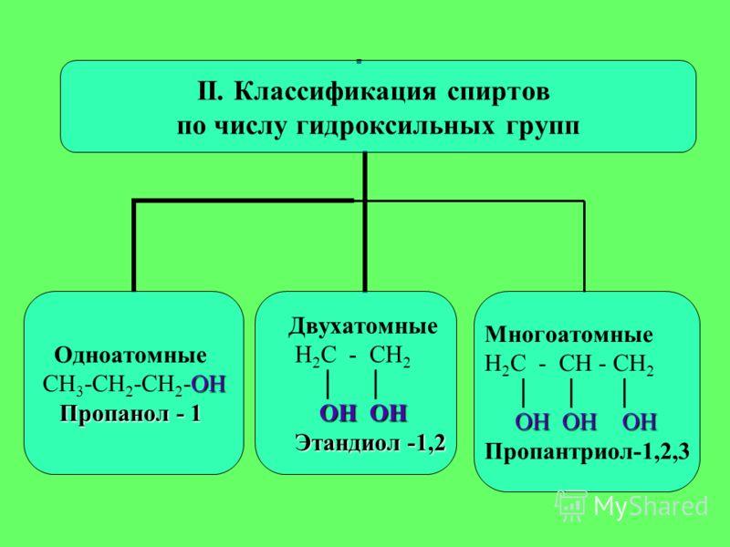 II. Классификация спиртов по числу гидроксильных групп Одноатомные ОН СН3-СН2-СН 2 -ОН Пропанол - 1 Двухатомные Н2С - СН2 ОН ОН Этандиол -1,2 Этандиол -1,2 Многоатомные Н2С - СН - СН2 ОН ОН ОН Пропантриол-1,2,3