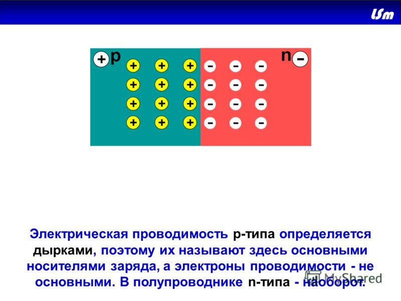 Электрическая проводимость р-типа определяется дырками, поэтому их называют здесь основными носителями заряда, а электроны проводимости - не основными. В полупроводнике n-типа - наоборот.