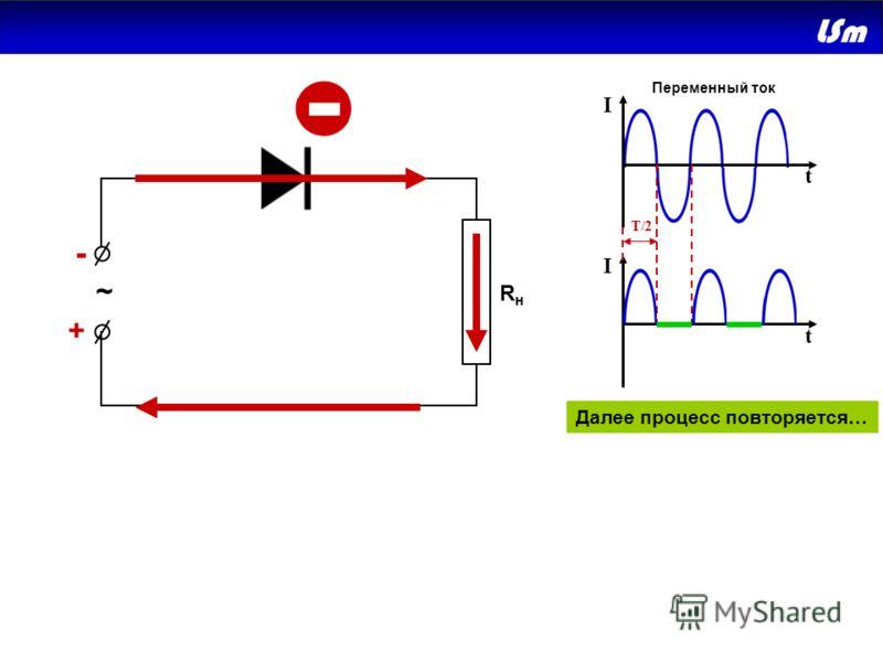 + - ~ RнRн + - I I t t T/2 Далее процесс повторяется… Переменный ток Дальнейшее содержание слайда в полной версии презентации.